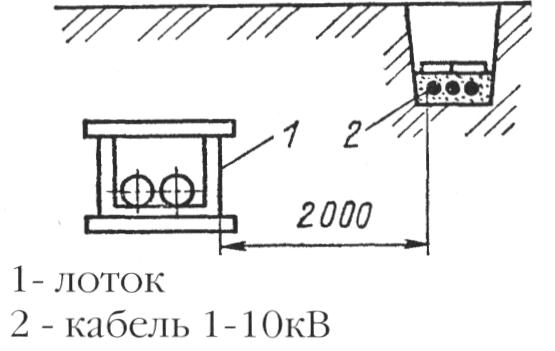 Прокладка кабельных линий параллельно теплопроводам