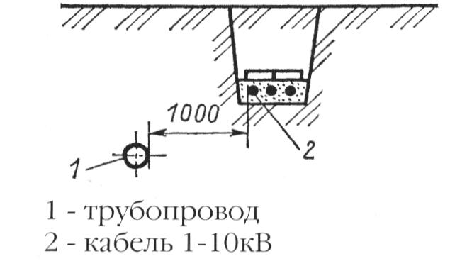 Прокладка кабельных линий параллельно трубопроводу среднего давления