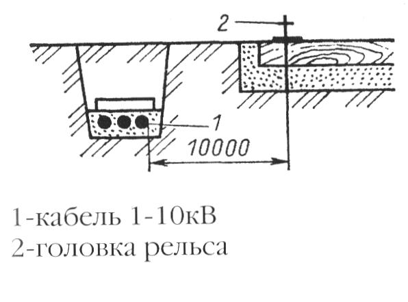 Прокладка кабельных линий параллельно электрифицированной железной дороге