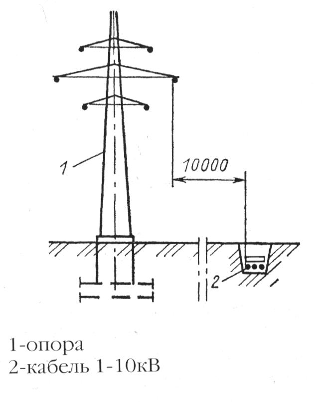 Прокладка кабельных линий параллельно воздушной линии электропередачи напряжением 110 кВ