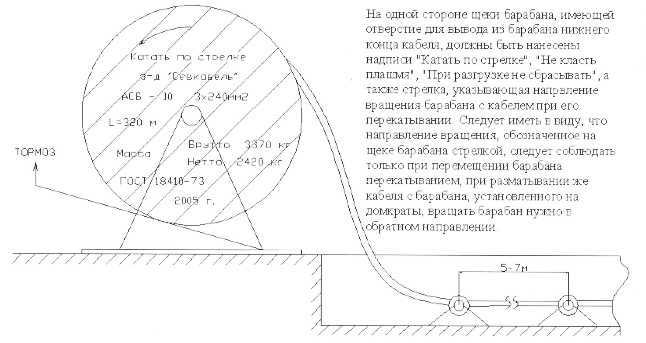 Рис 3-2. Приспособления для прокладки кабельной линии.