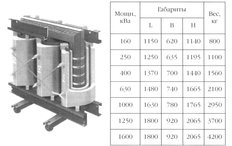 Габариты и вес трансформатора BEZ с литой изоляцией (сухого)